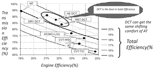 Design And Development Of Power Transmission System For Green And Light Weight Vehicles